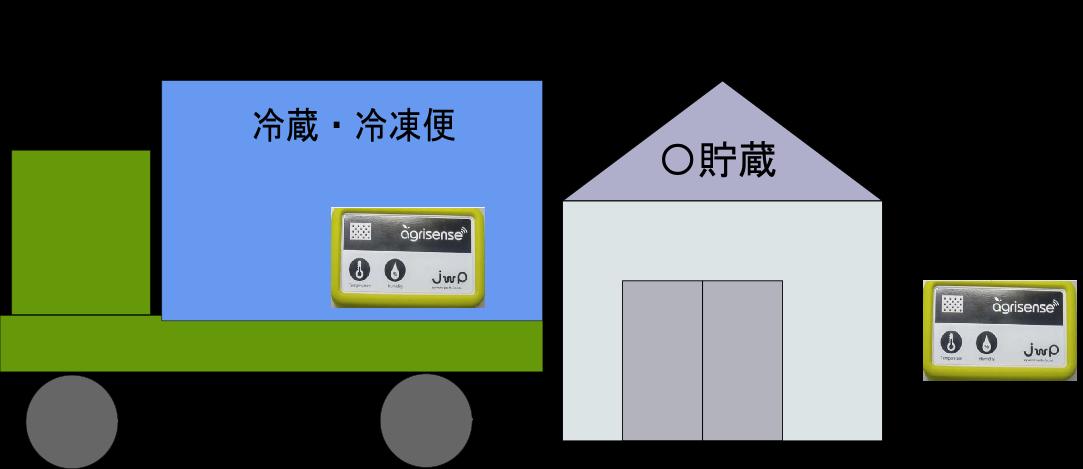 Sigfoxトラクター転倒検知通報システム002