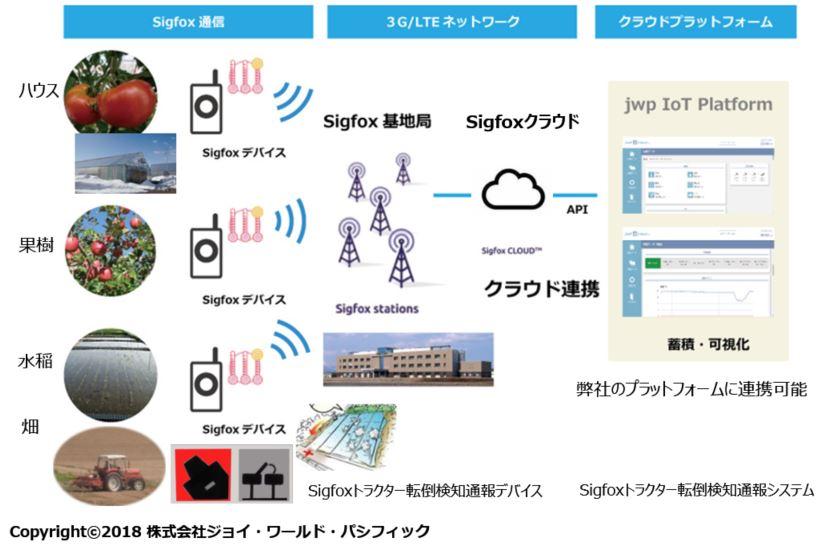 Sigfoxネットワーク図